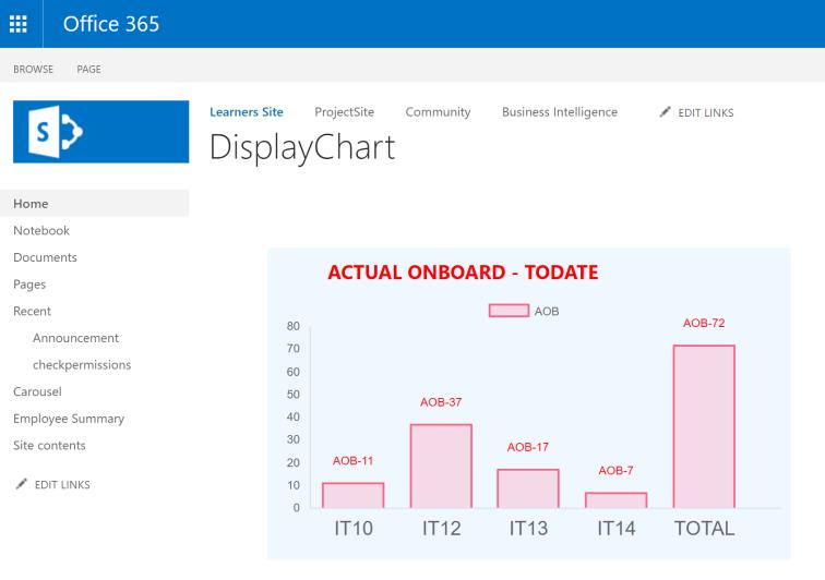 chart_display_withdata